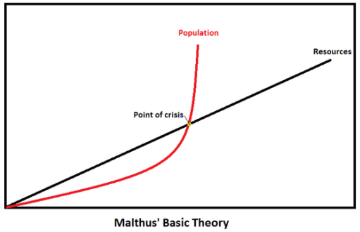 Population resources graph on Malthus' theory of population: 7 Things that make a country Powerful